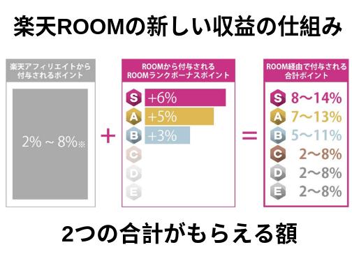 楽天ROOMの新しい収益の仕組み (1)